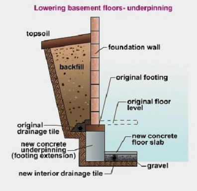 Adding Height To Your Basement: Underpinning or Benching