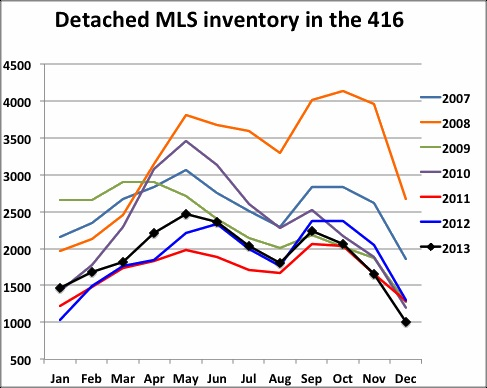 Detached inventory in 416
