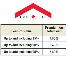 CMHC Loan Premiums