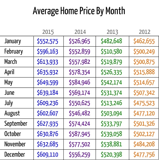 Average Home Price By Month