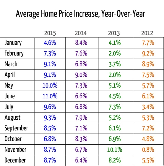 Average Home Price Increase By Year-To-Year