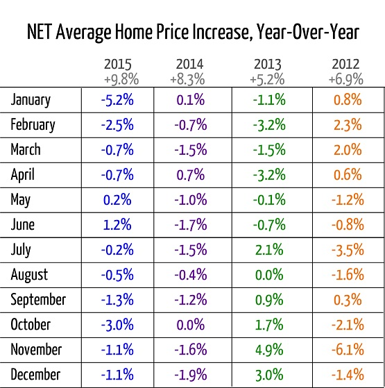 NET Average Home Price Increase, Year-To-Year
